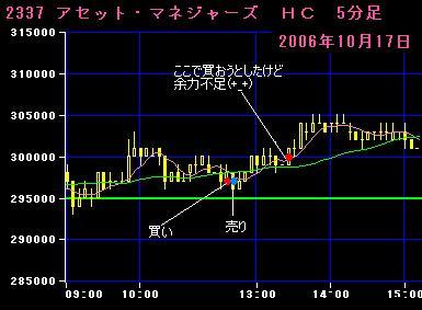 06.10.17アセットマネジャーズ5分足チャート