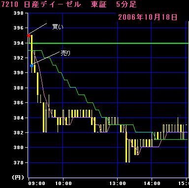 06.10.18日産ディーゼル5分足チャート