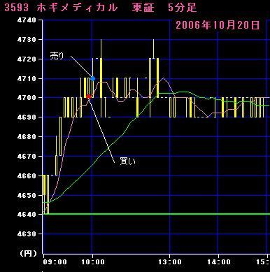 06.10.20ホギメディカル5分足チャート