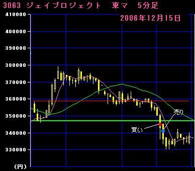 06.12.15 ジェイプロジェクト5分足チャート