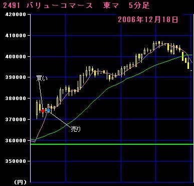 06.12.18バリューコマース5分足チャート