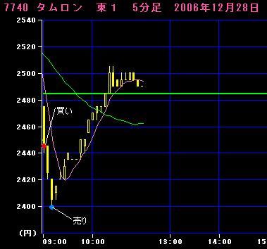 06.12.28タムロン5分足チャート(前場)