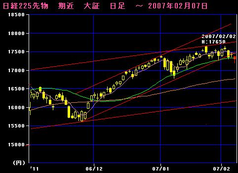 06.11-07.02.07 225先物日足チャート