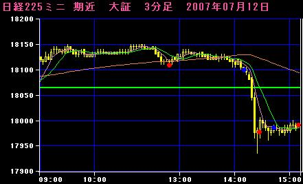 07.07.12 225mini3分足チャート