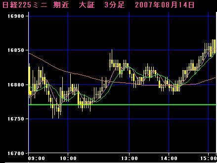 07.08.14 225mini3分足チャート
