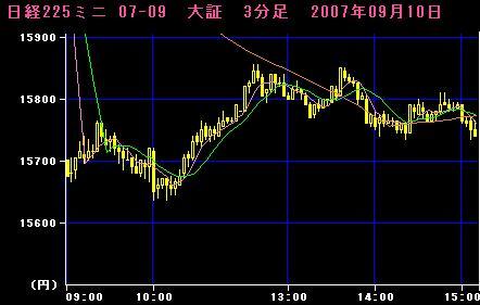 07.09.10 225mini3分足チャート
