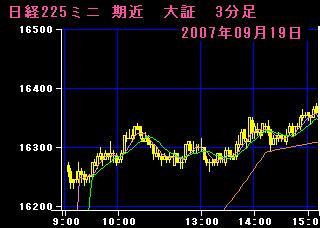 07.09.19 225mini3分足チャート