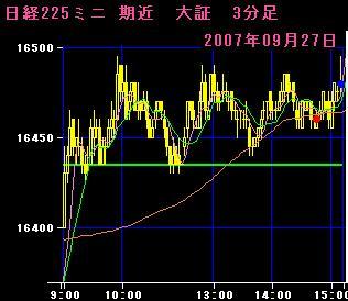 07.09.26 225mini3分足チャート