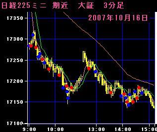 07.10.16 225mini3分足チャート