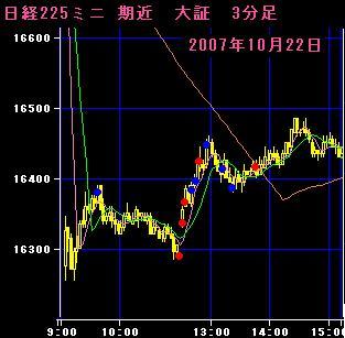 07.10.22 225mini3分足チャート