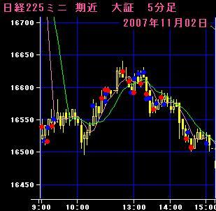 07.11.2 225mini5分足チャート