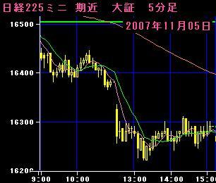 07.11.5 225mini5分足チャート