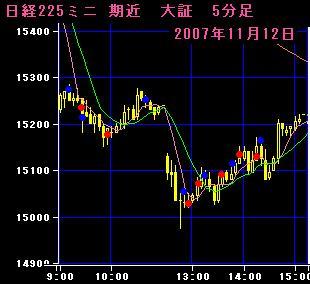 07.11.12 225mini5分足チャート