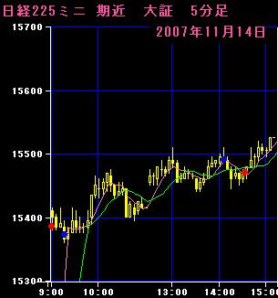07.11.14 225mini5分足チャート