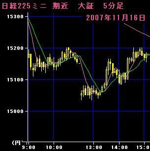 07.11.16 225mini5分足チャート