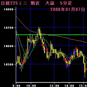 08.1.7 225mini5分足チャート