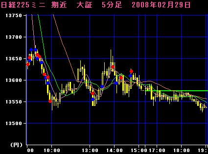 08.2.29 225mini5分足チャート