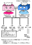 花山家(紙子さんの実家)の家系図。