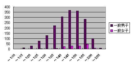 名古屋シティマラソン統計
