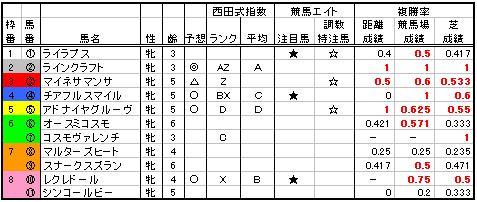 05阪神牝馬特別2