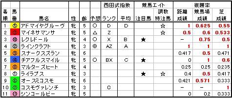 05阪神牝馬特別結果