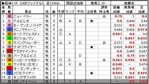 05ファイナルS結果