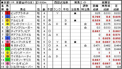 06京都金杯結果