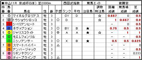 06京成杯予想