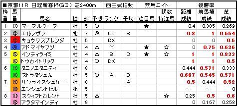 06日経新春杯予想