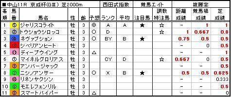 06京成杯結果
