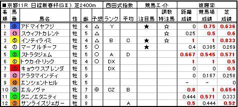 06日経新春杯結果
