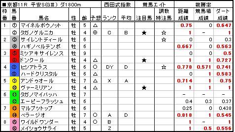 06平安S予想