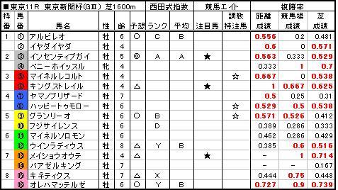 06東京新聞杯予想