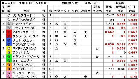 06根岸S予想