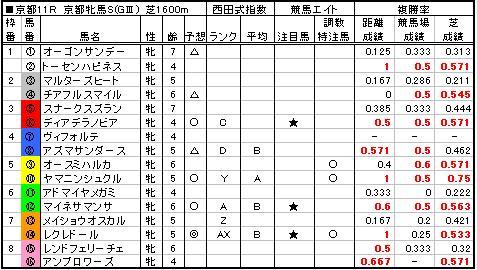 06京都牝馬S予想
