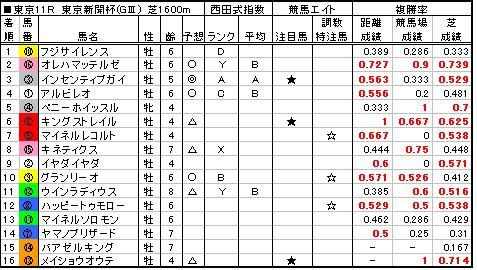 06東京新聞杯結果