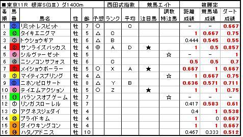 06根岸S結果