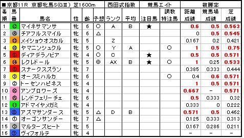 06京都牝馬S結果