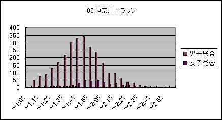 05神奈川マラソン