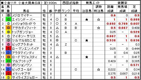 06小倉大賞典結果