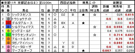 06京都記念予想