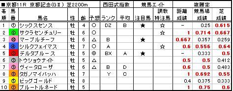 06京都記念結果