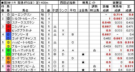 06阪急杯予想