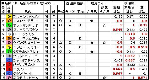 06阪急杯結果