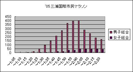 05三浦国際市民マラソン