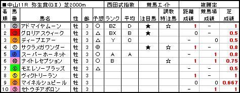 06弥生賞結果