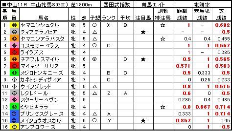 06中山牝馬S結果
