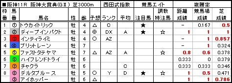 06阪神大賞典予想