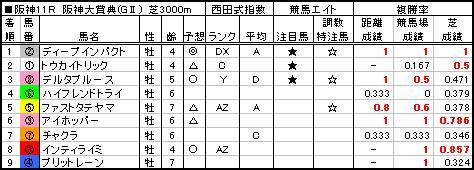 06阪神大賞典結果