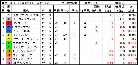 06日経賞予想